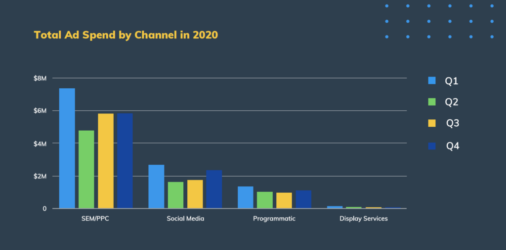 Total Ad Spend by Channel