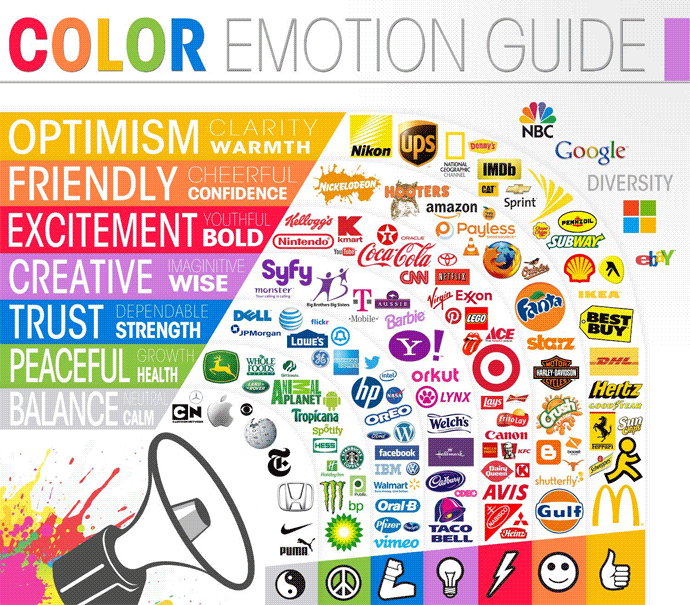 Importance of Color in Data Visualization