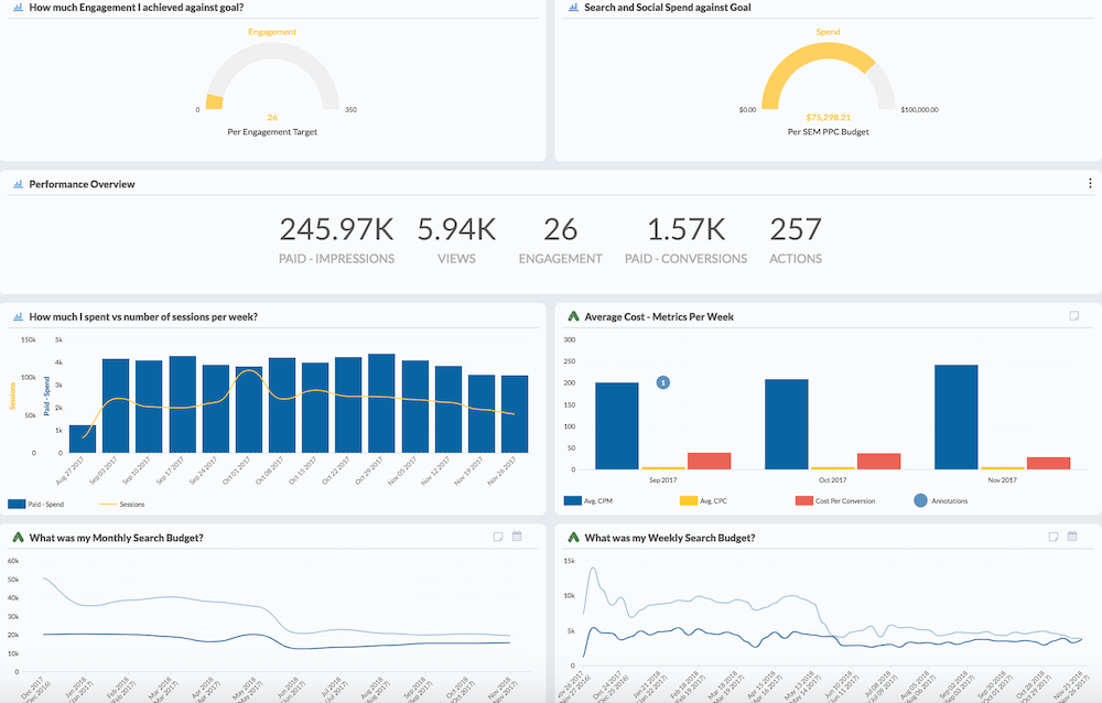 Data Dashboard for Marketers Example
