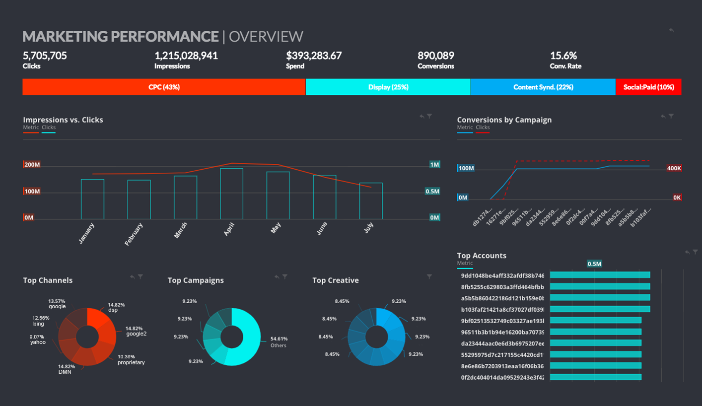 A preview of the Datorama dashboard