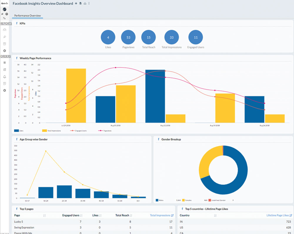 Client Reporting Dashboard