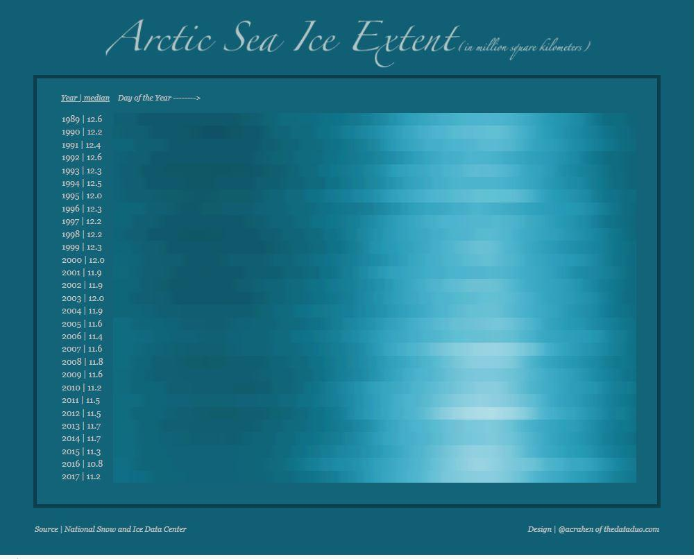 Artic Sea Ice Climate Exchange Infographic